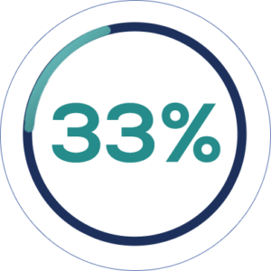 33% людей ищут компании в сети