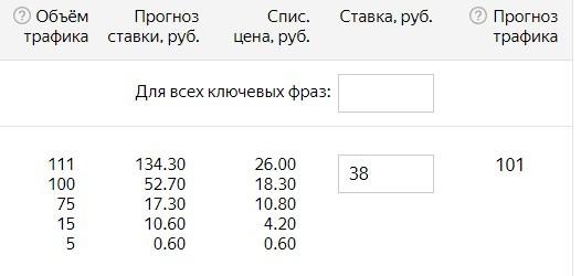 Новый интерфейс Директа