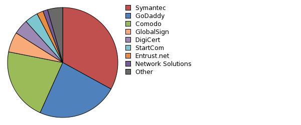 Доля присутствия Symantec в области SSL-сертификатов