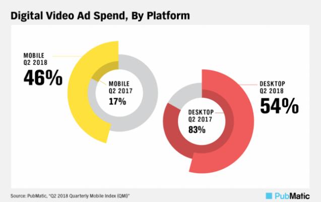 мобильная реклама анализ