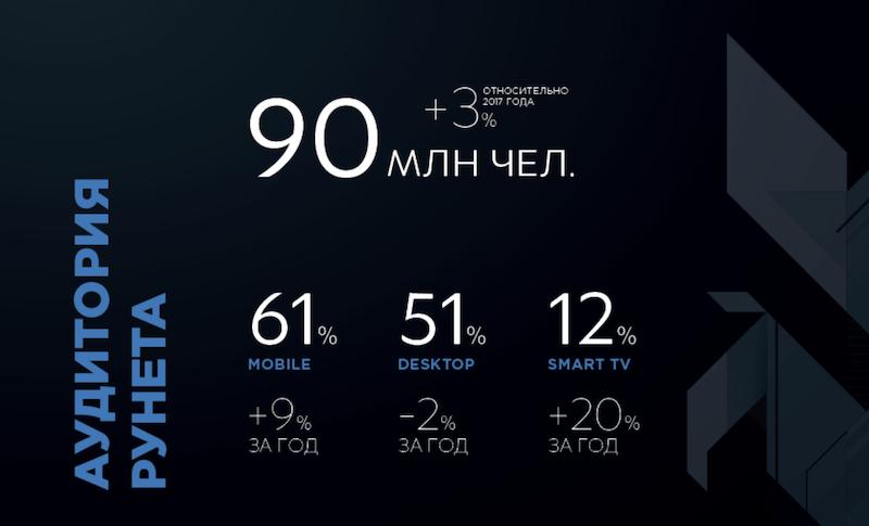 рунет статистика
