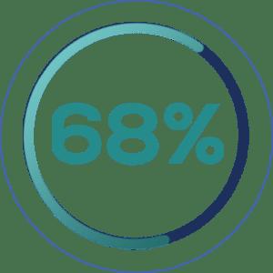 68% ищут цены в поиске
