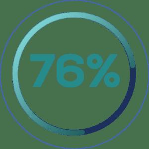 24% не доверяют отзывам