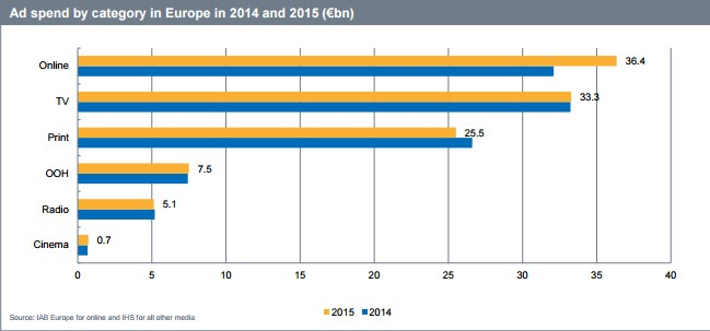 Бюджеты на онлайн-рекламу в Европе превысили расходы на TV-рекламу
