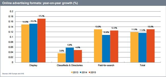 Рост дисплейной рекламы
