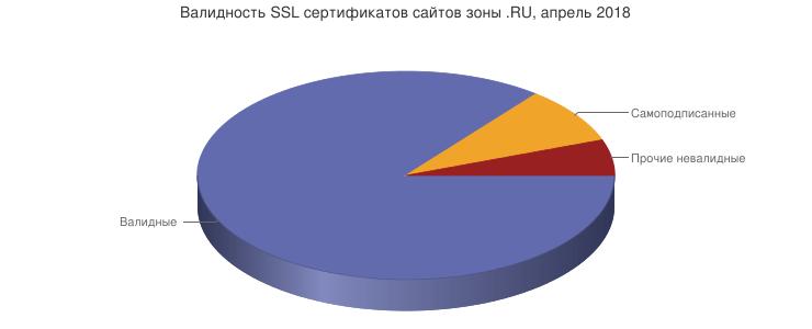 валидность ssl-сертификатов