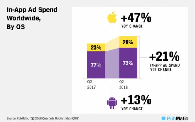 мобильная реклама цифры